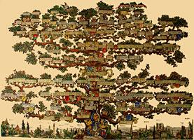 Генеалогическое древо рода Neresheimer — увеличить