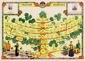Генеалогическое древо семьи с крестьянскими корнями `из Центральной России, с элементами семейной истории — увеличить